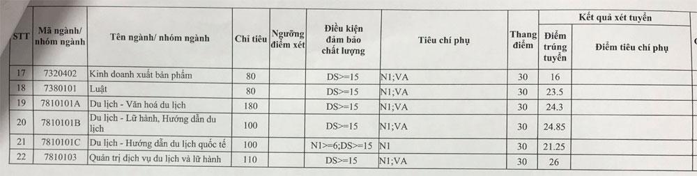Điểm chuẩn Trường Đại học Văn hóa Hà Nội, cao nhất là 26,  công bố điểm chuẩn chính thức năm 2019