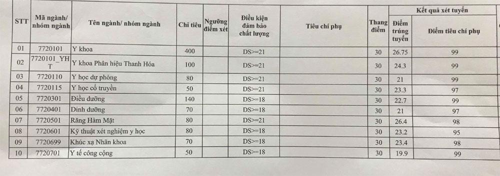 Điểm chuẩn Trường Đại học Y Hà Nội, cao nhất là 26,75