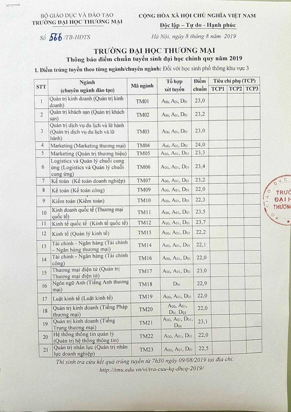 Điểm chuẩn cao nhất năm 2019, Trường Đại học Thương mại