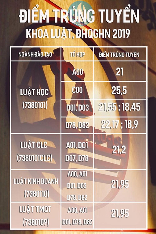 Điểm chuẩn Khoa Luật, Đại học quốc gia Hà Nội, năm 2019, cao nhất là 25,5 điểm, thấp nhất là 18,45