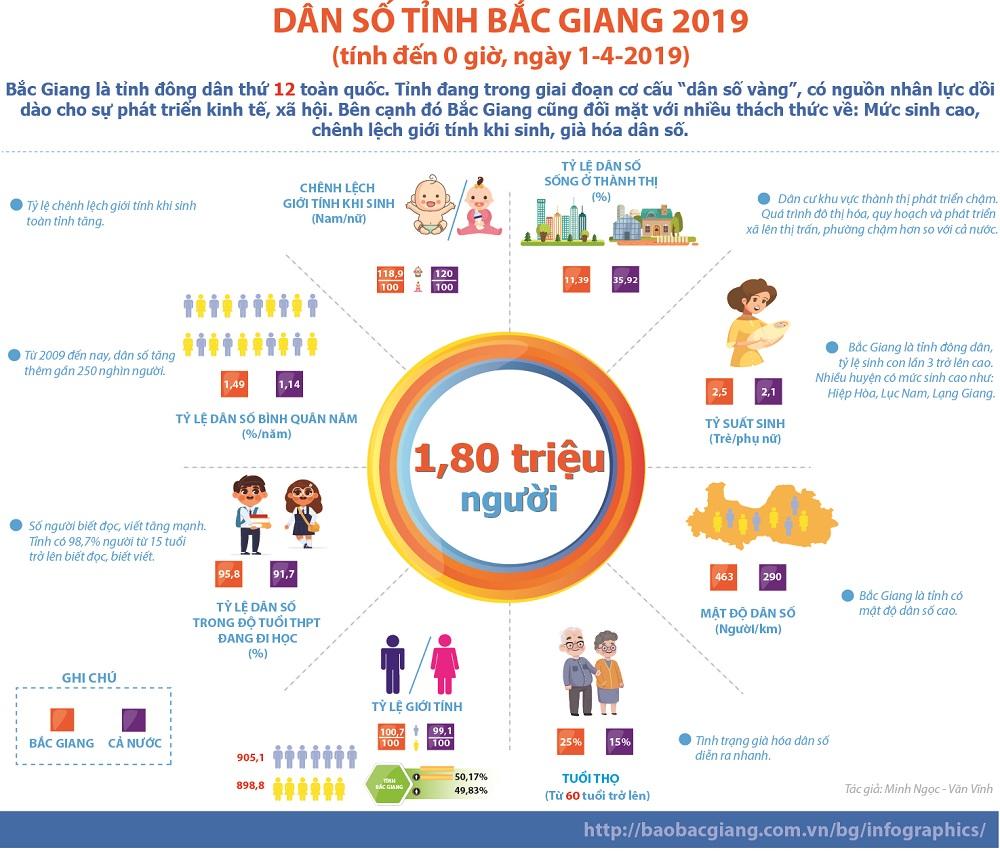 Dân số, tỉnh Bắc Giang, 2019