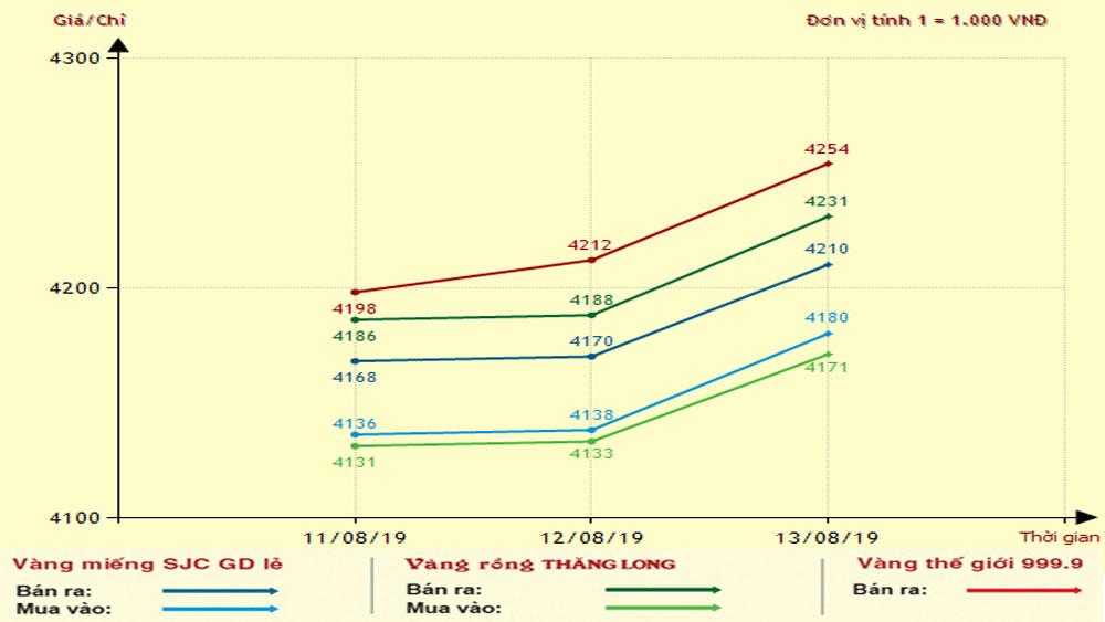 Giá vàng, bật tăng mạnh trở lại, sáng 13-8, giá vàng SJC