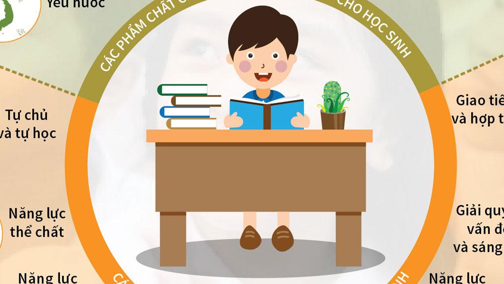 5 phẩm chất và 10 năng lực cần phát triển cho học sinh