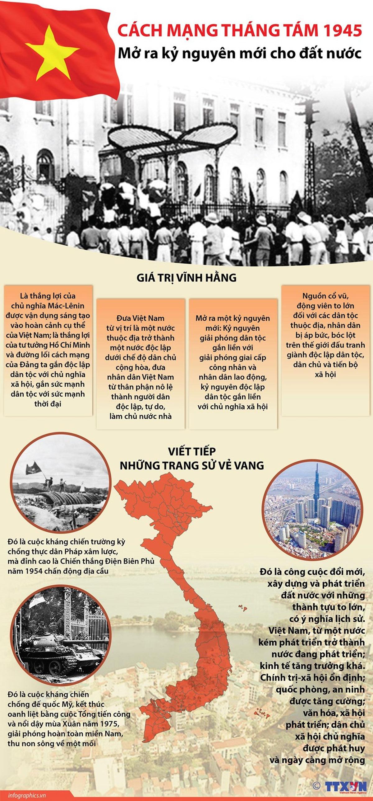 Cách mạng Tháng Tám 1945, mở ra, kỷ nguyên mới, đất nước