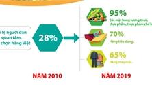 Người dân Bắc Giang ưu tiên dùng hàng Việt