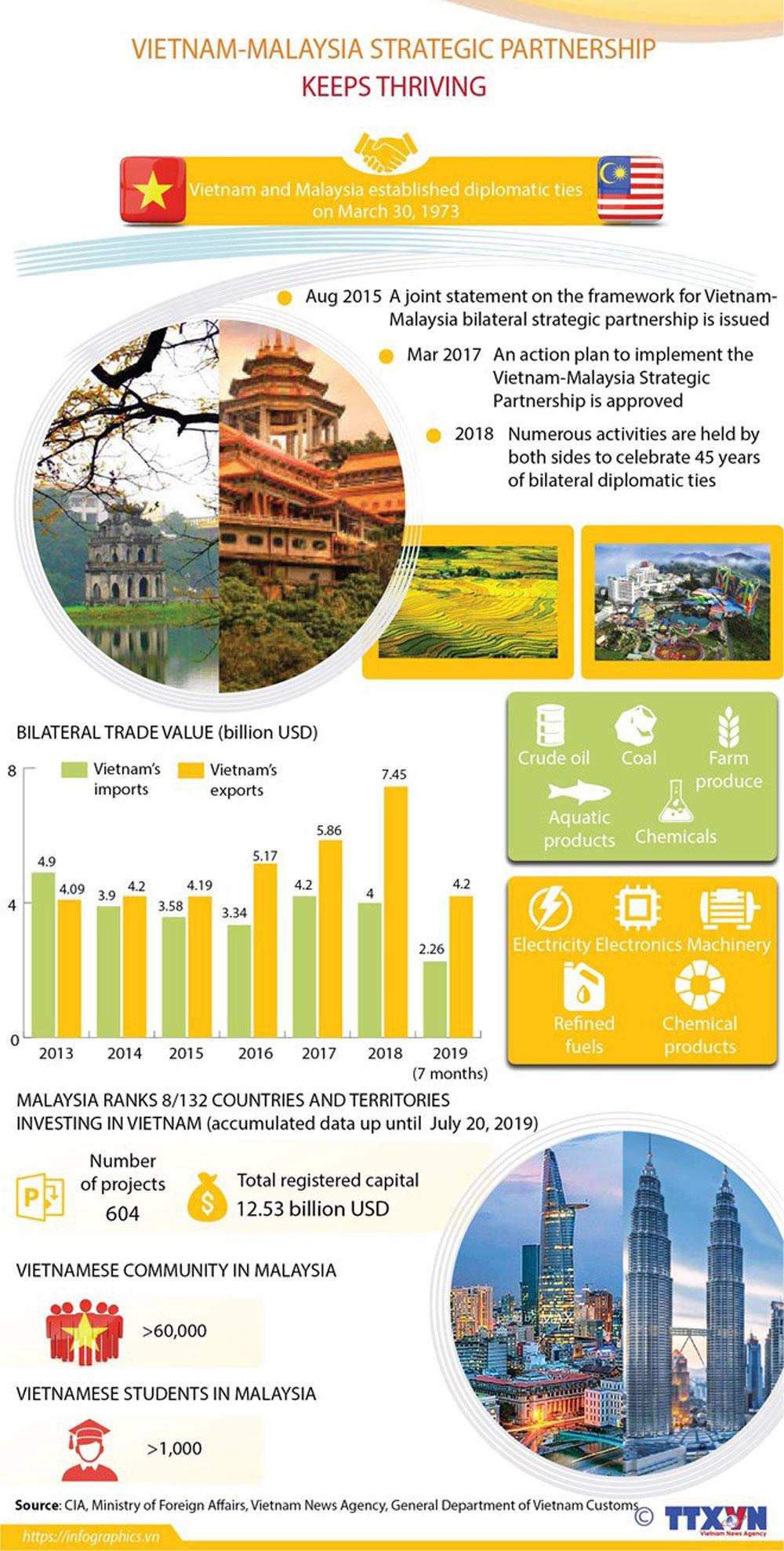 Vietnam-Malaysia, strategic partnership, Vietnamese community, bilateral trade value