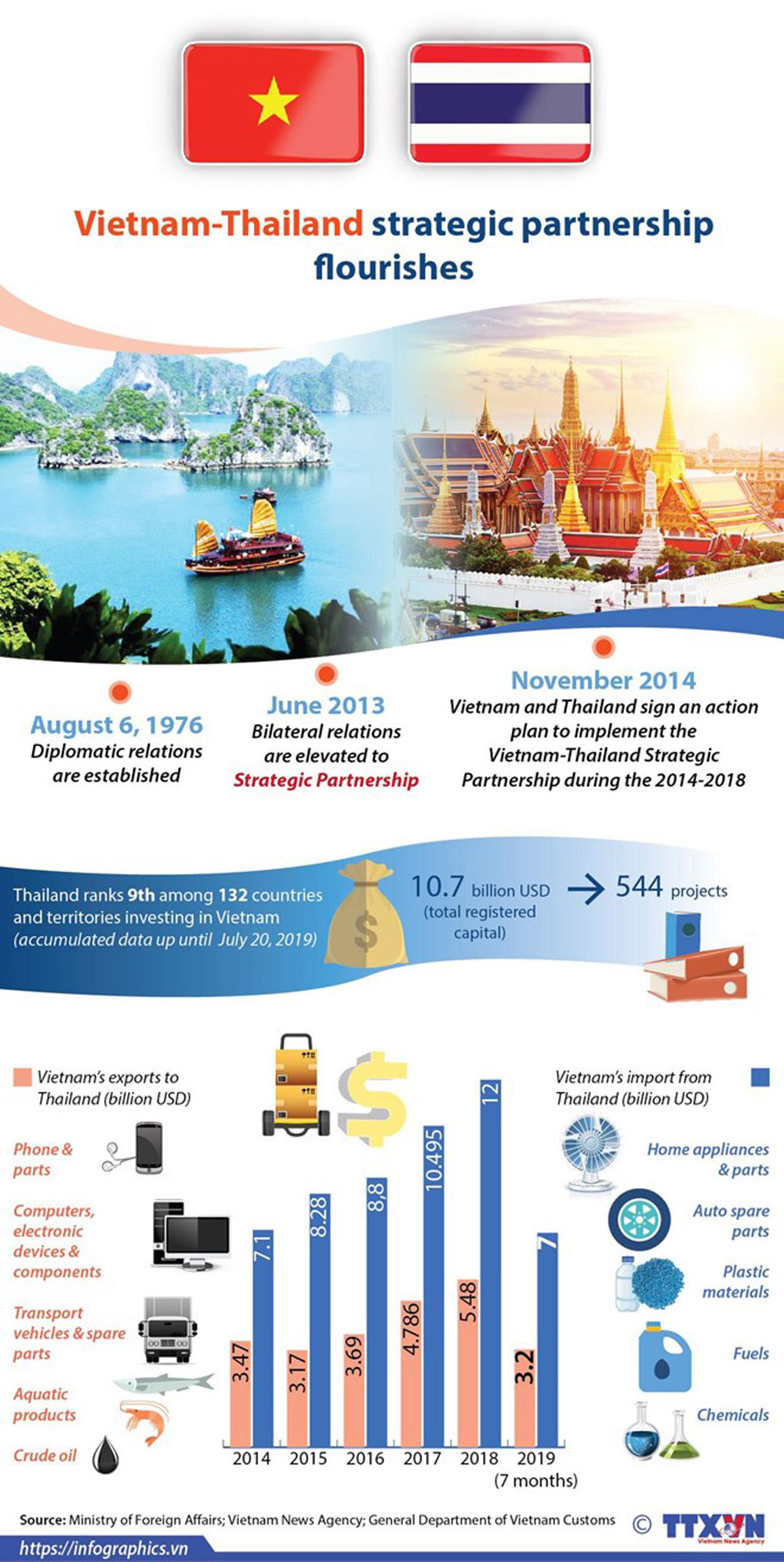 Vietnam-Thailand, strategic partnership, diplomatic relation, bilateral relation, export turnover
