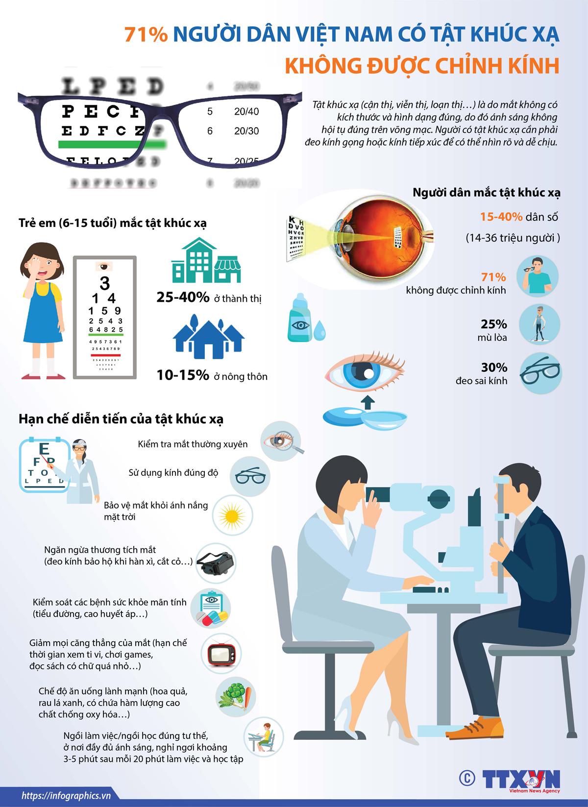 y tế - cộng đồng, tật khúc xạ, chỉnh kính mắt, thị lực