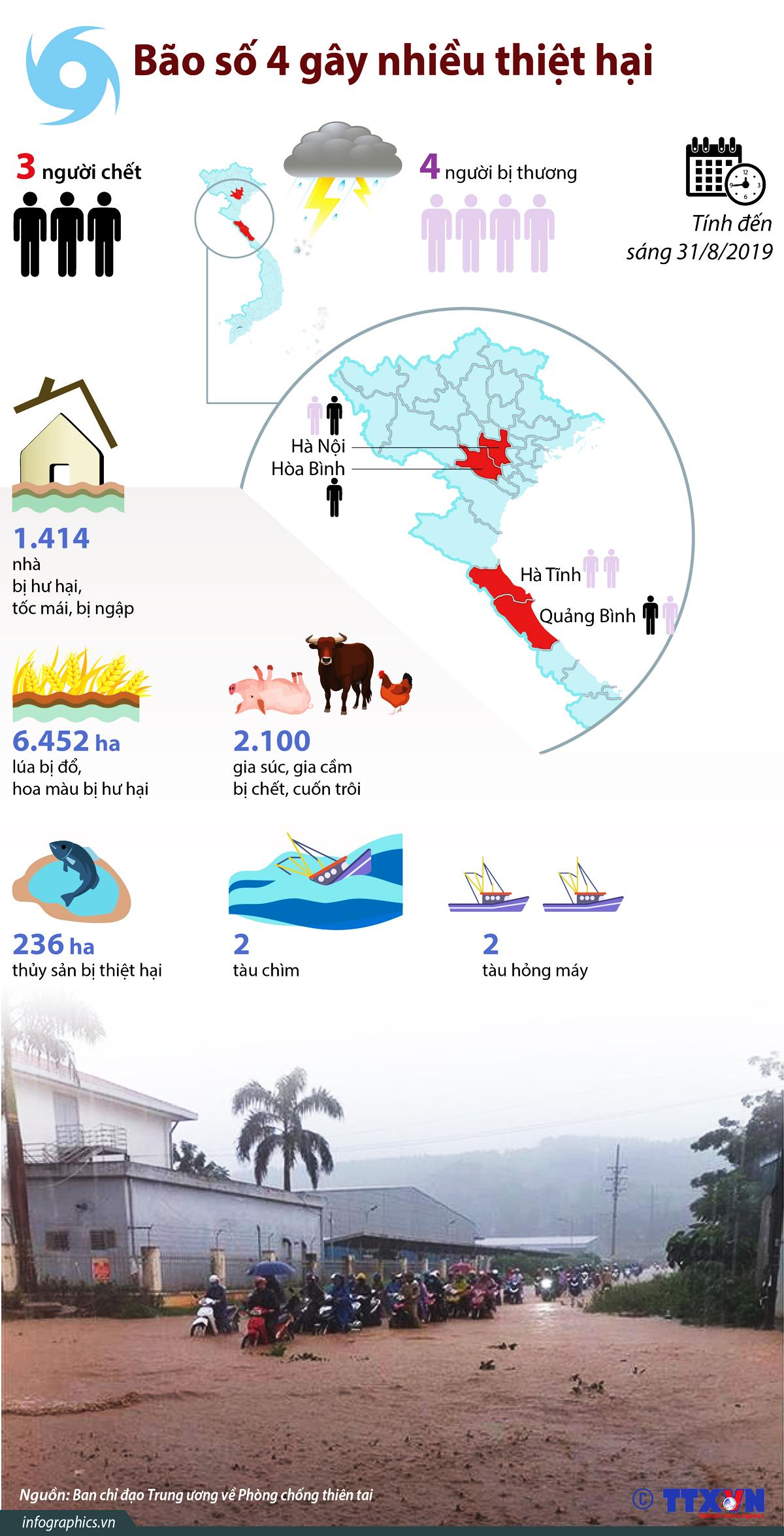 thiên tai-tai nạn, bão số 4, thiệt hại