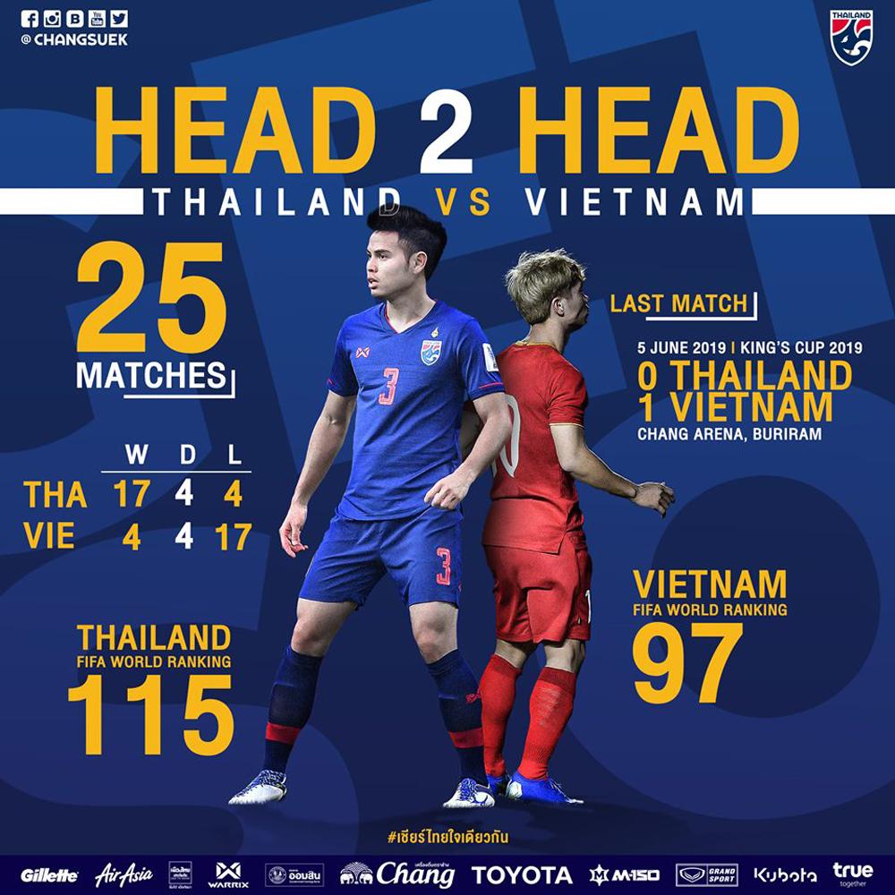 Thái Lan - Việt Nam, HLV Park Hang Seo, trận đấu lịch sử, sân Thammasat, King's Cup