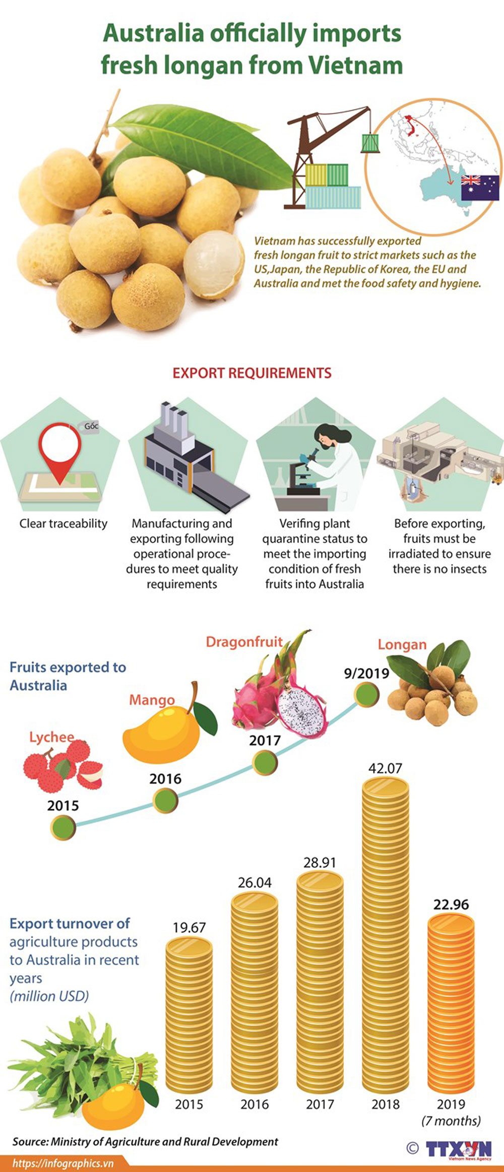Australia, fresh longan, Vietnam, export turnover, high quality, export standard