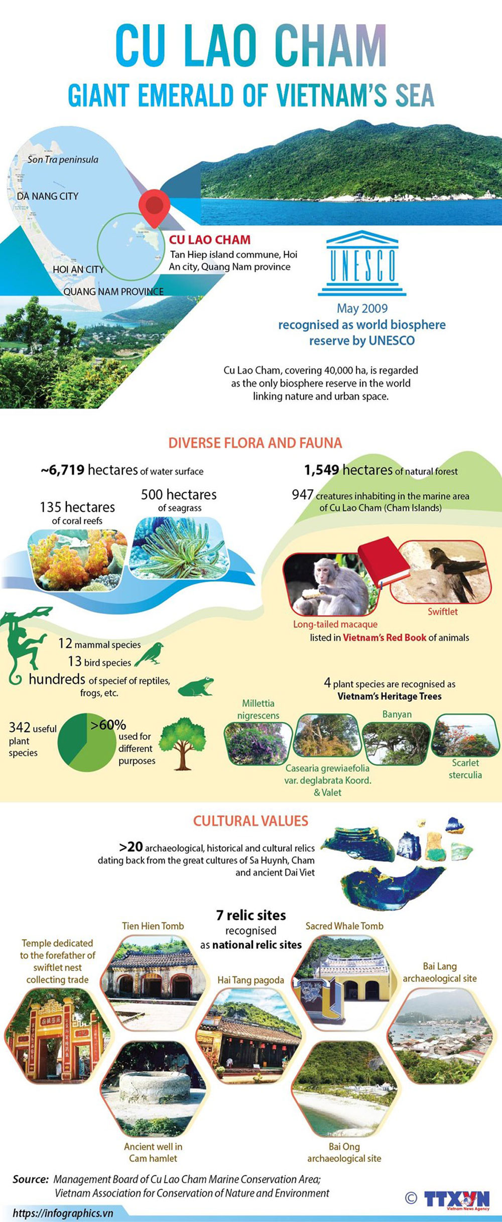 Cu Lao Cham, Giant emerald, Vietnam's sea, cultural identities, popular destination