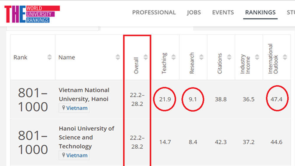 Three Vietnamese universities enter Times Higher Education rankings