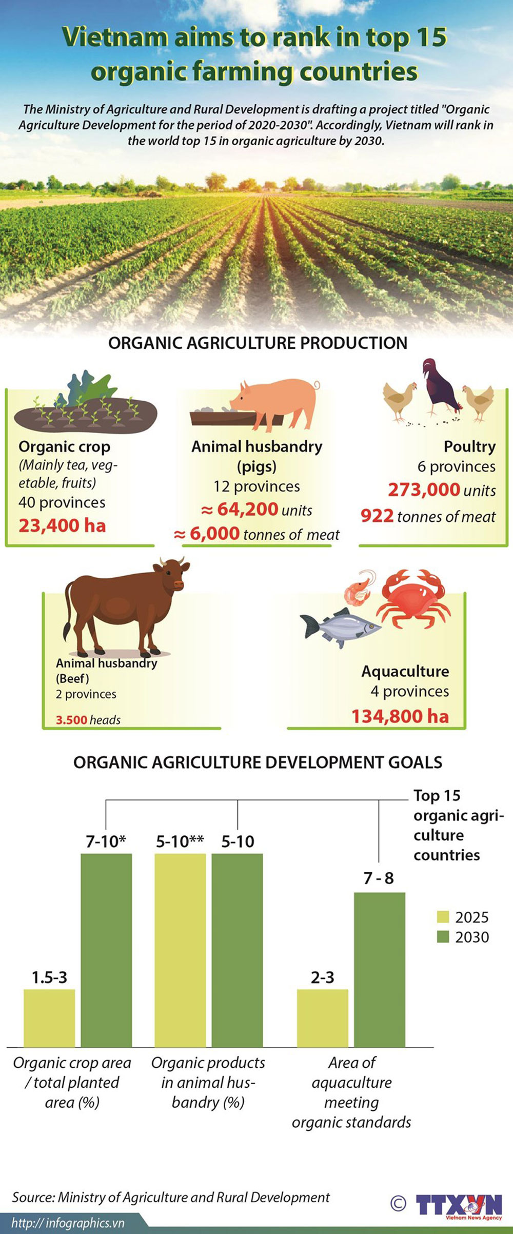 Vietnam, top 15 organic farming countries, Organic Agriculture Development, Ministry of Agriculture and Rural Development