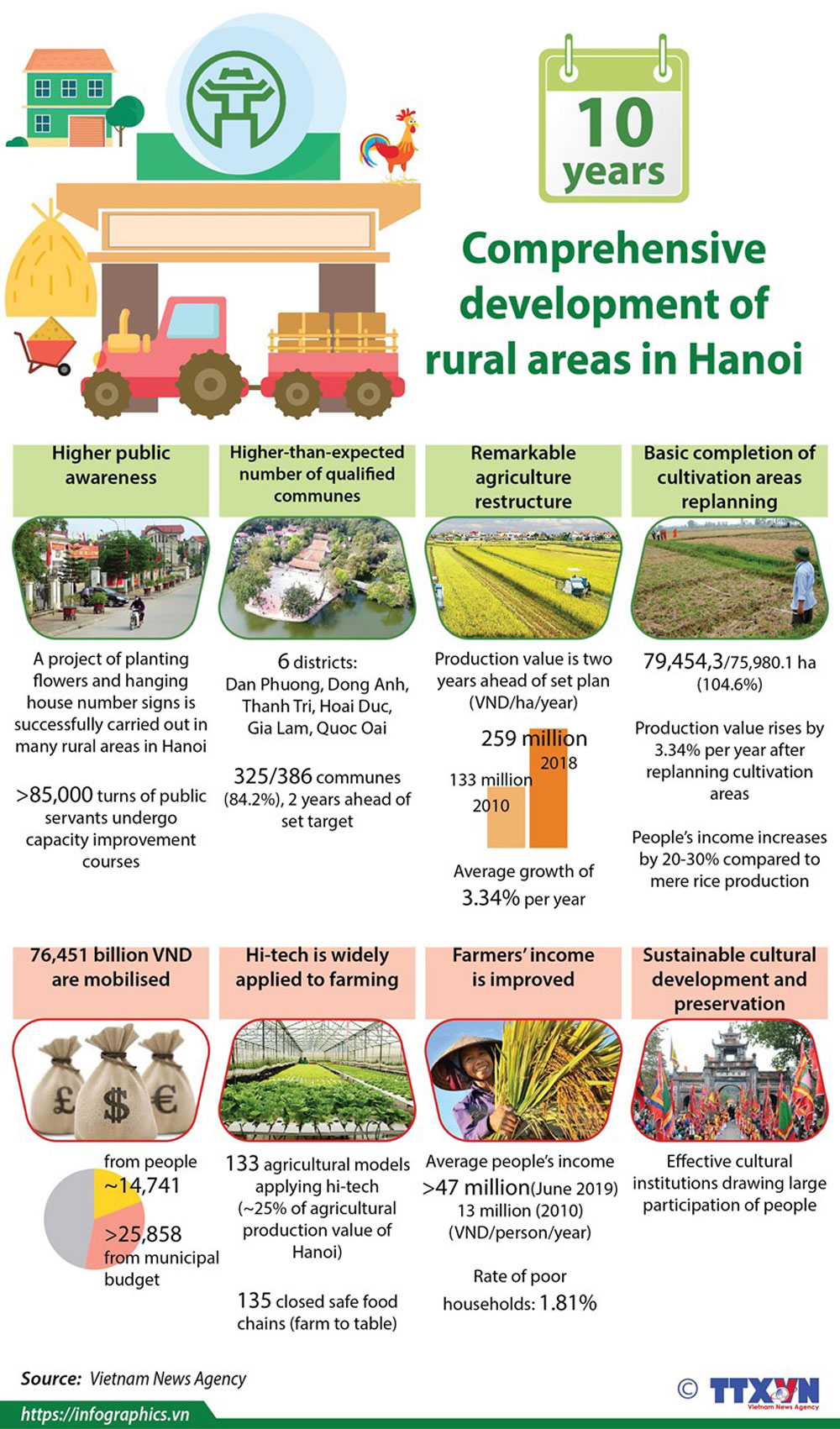 Comprehensive development, rural areas, Hanoi, national target programme, new-style rural areas, rural regions