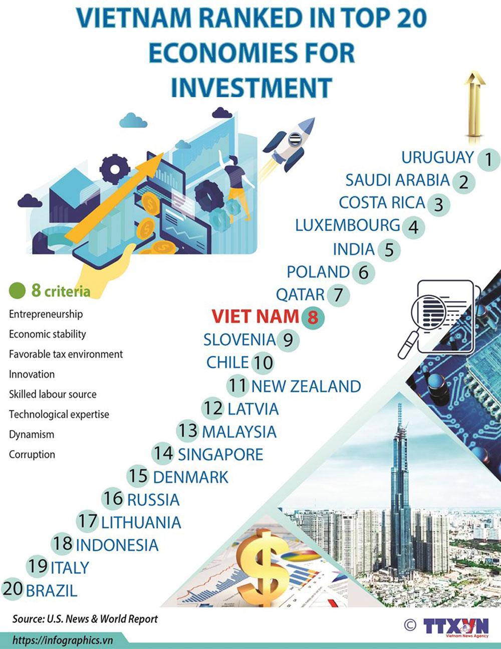 Vietnam, top 20 economies, investment destination, Southeast Asian nations