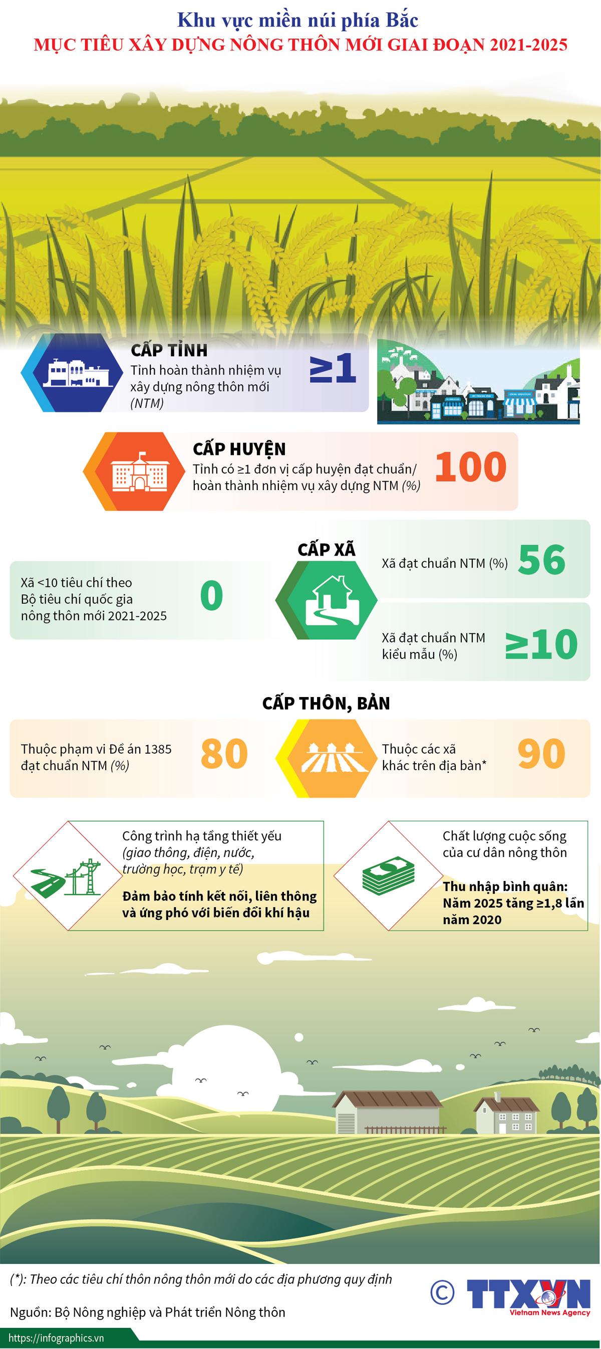 khu vực miền núi phía bắc, mục tiêu, xây dựng nông thôn mới, giai đoạn 2021-2025