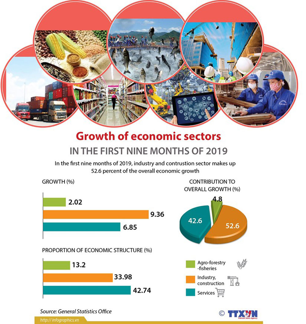 Growth of economic sectors, first nine months, overall economic growth, industry and contrustion sector