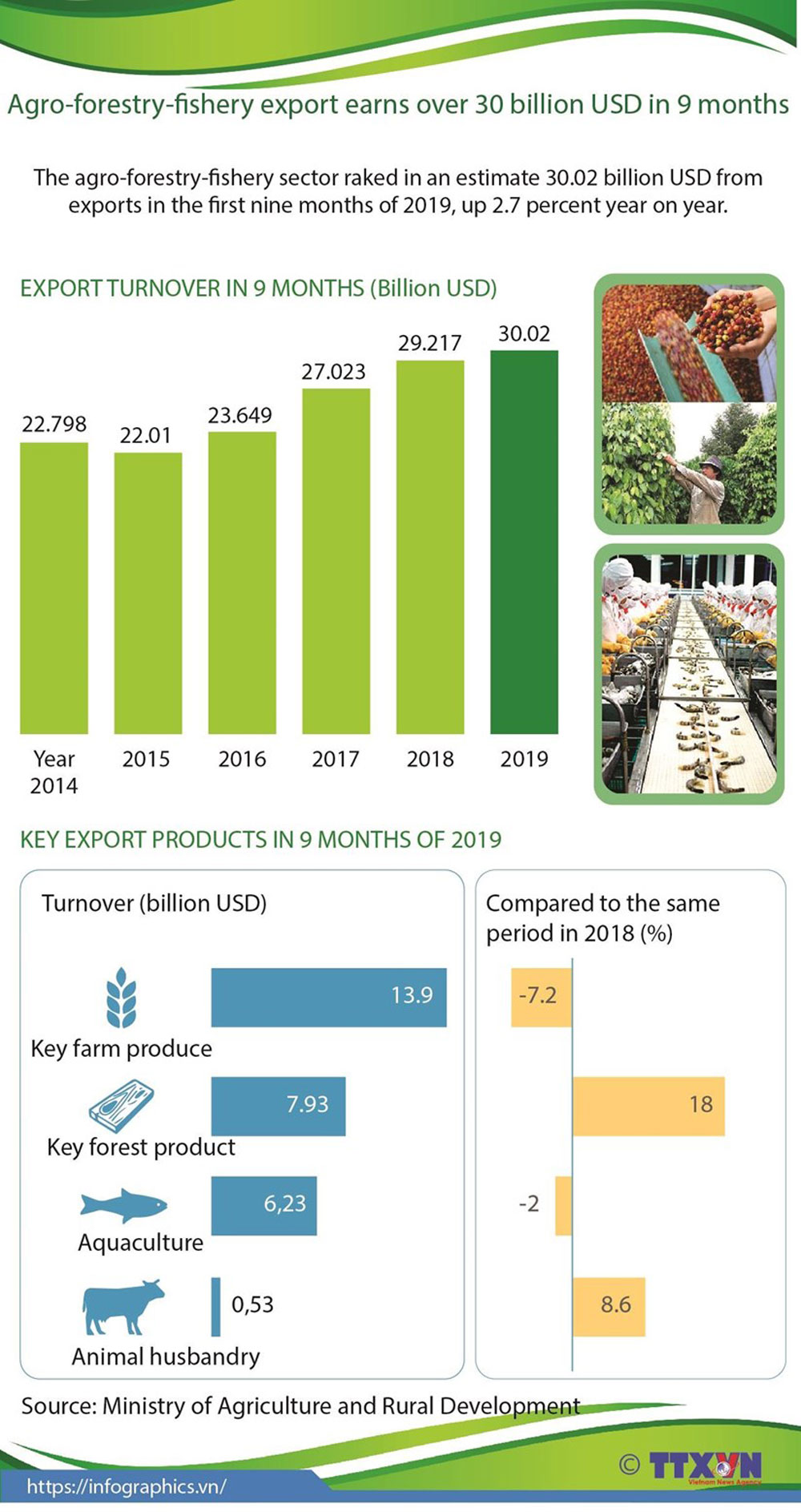 Agro-forestry-fishery export, export turnover, 9 months, key export products