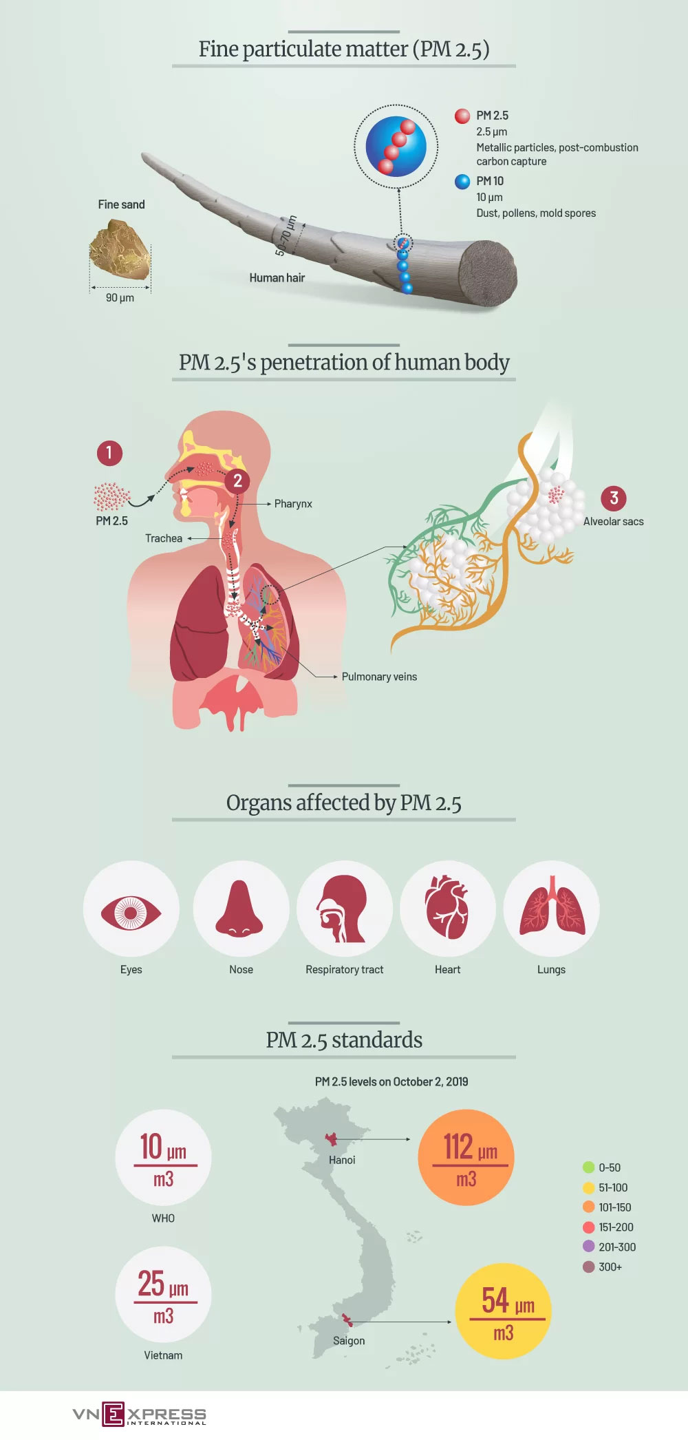 air pollution particles, human body, host of disorders, fine article matter