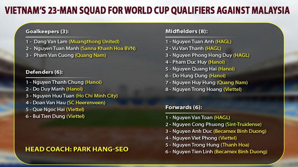 Coach Park, final squad, World Cup qualifiers, Malaysia, final 23-member list
