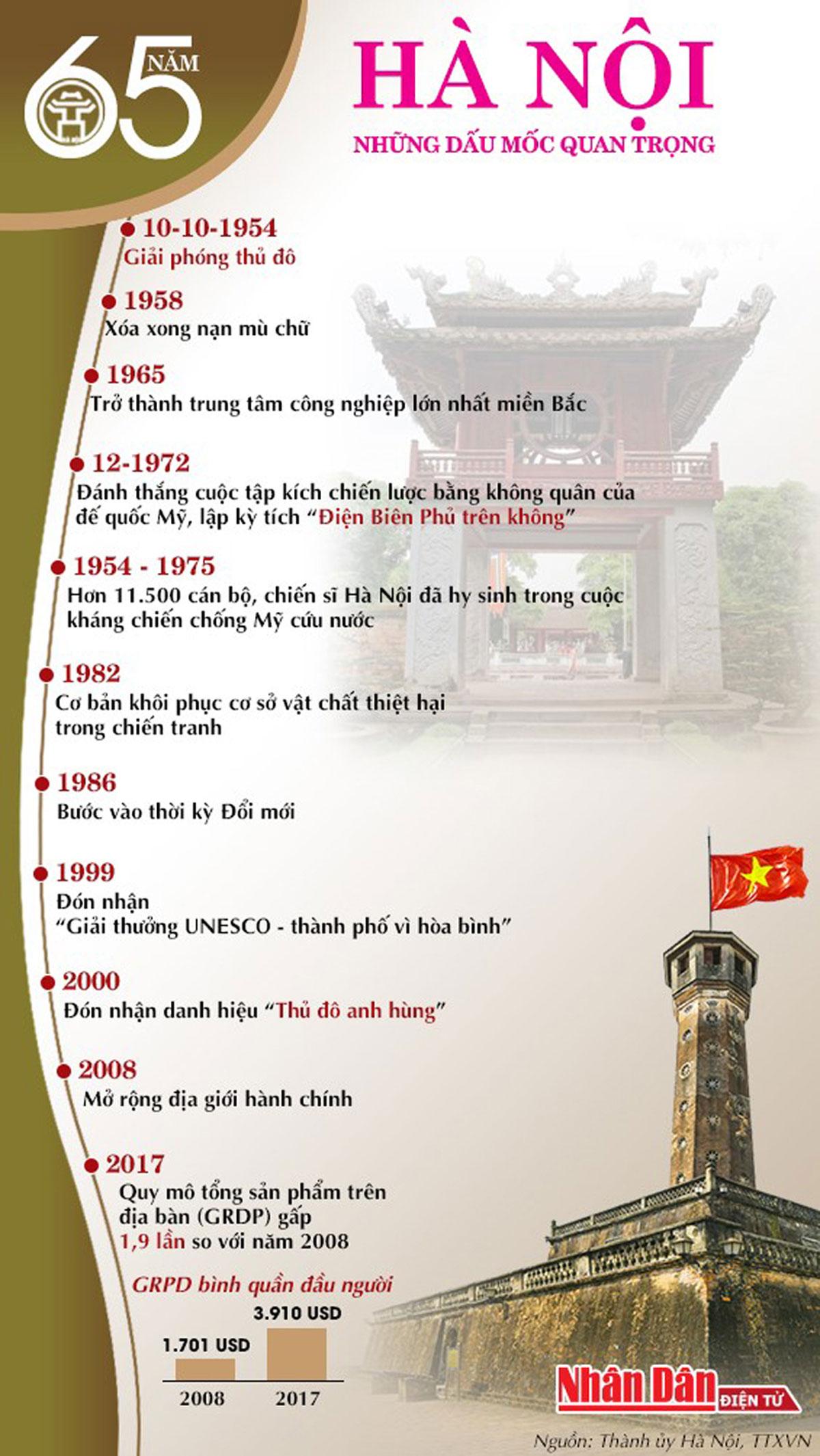 quá trình, xây dựng thủ đô Hà Nội, 65 năm giải phóng