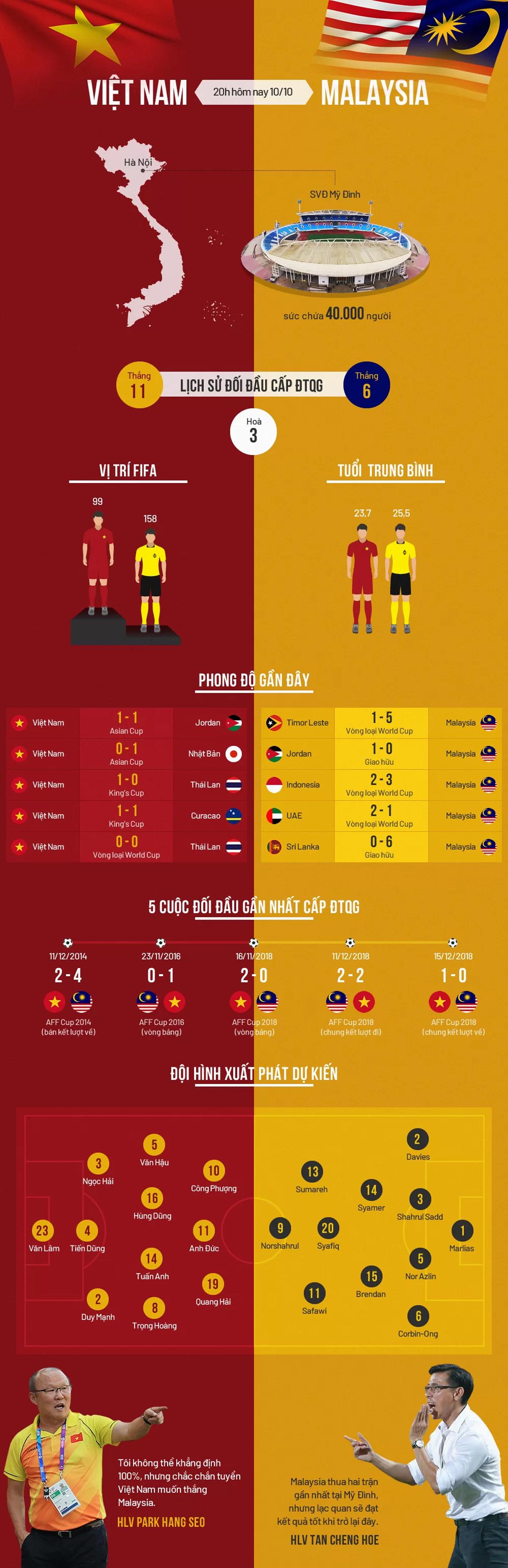 Việt Nam, vượt trội, Malaysia, trước giờ xung trận, vòng loại World Cup 2022