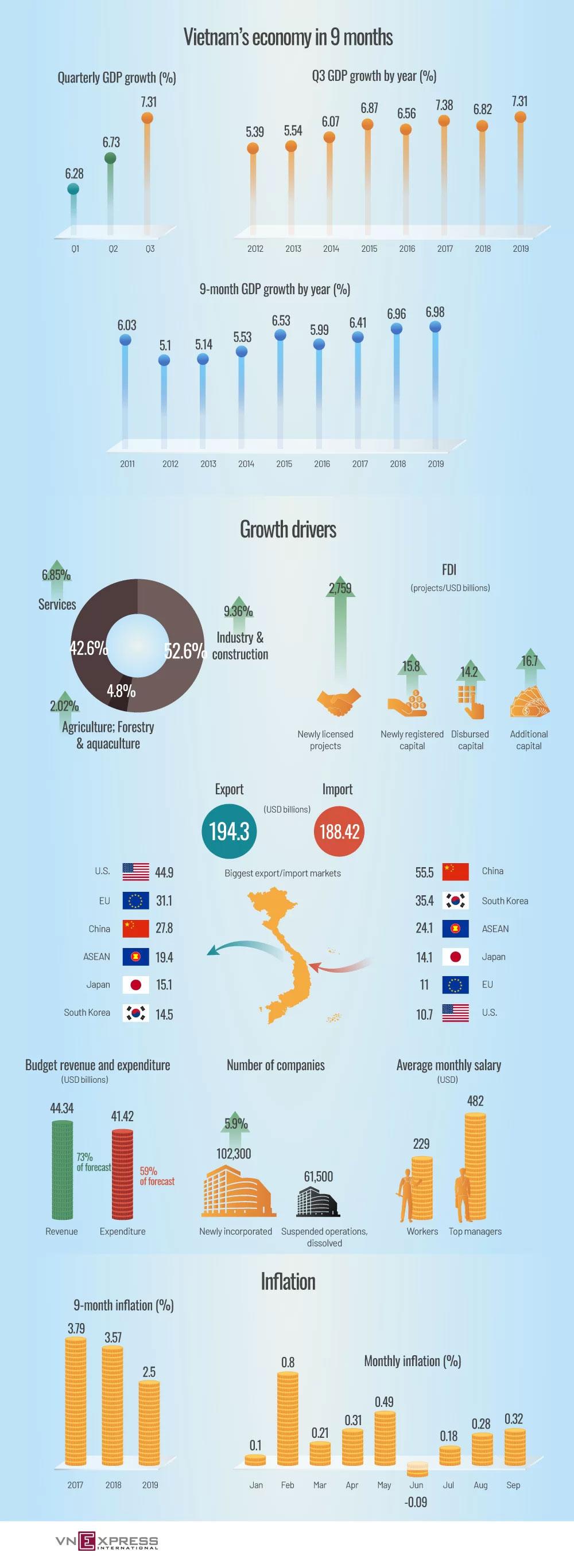 9-month snapshot, Vietnam economy, GDP growth, highest level