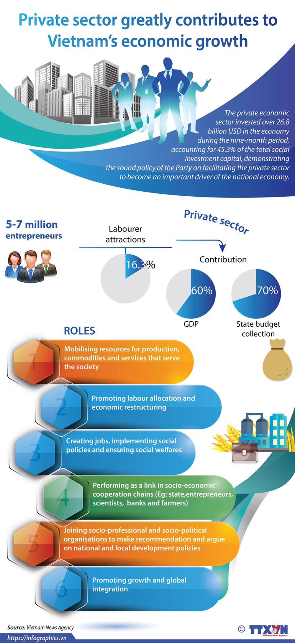 Private sector, Vietnam's economic growth, social investment capital, economic development