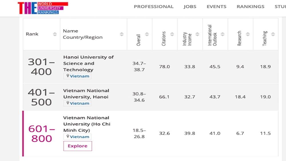 Đại học Bách khoa Hà Nội, xếp hàng đầu thế giới, kỹ thuật công nghệ, Times Higher Education