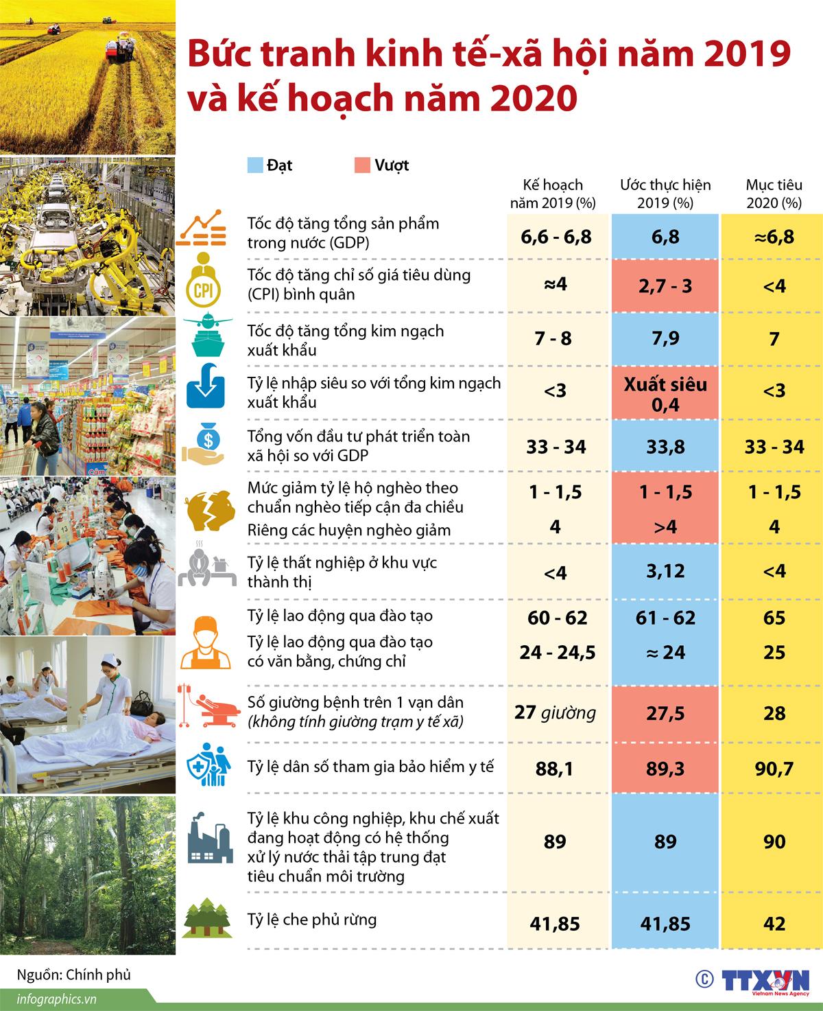 bức tranh kinh tế-xã hội, năm 2019, kế hoạch năm 2020