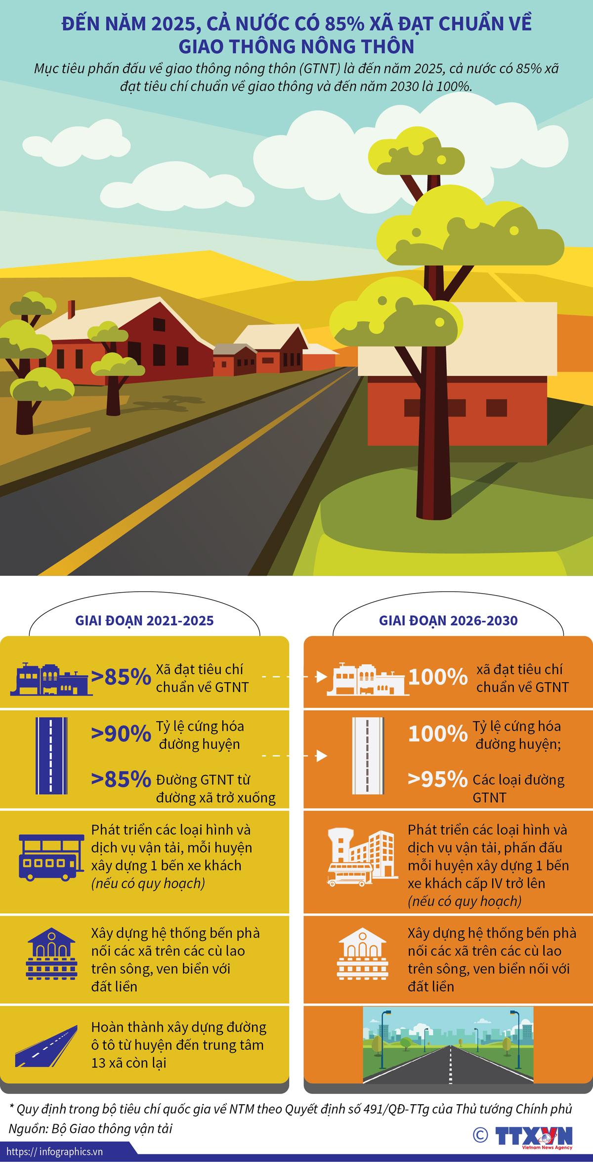 kinh tế, hội nhập, năm 2025, xã đạt chuẩn, giao thông nông thôn