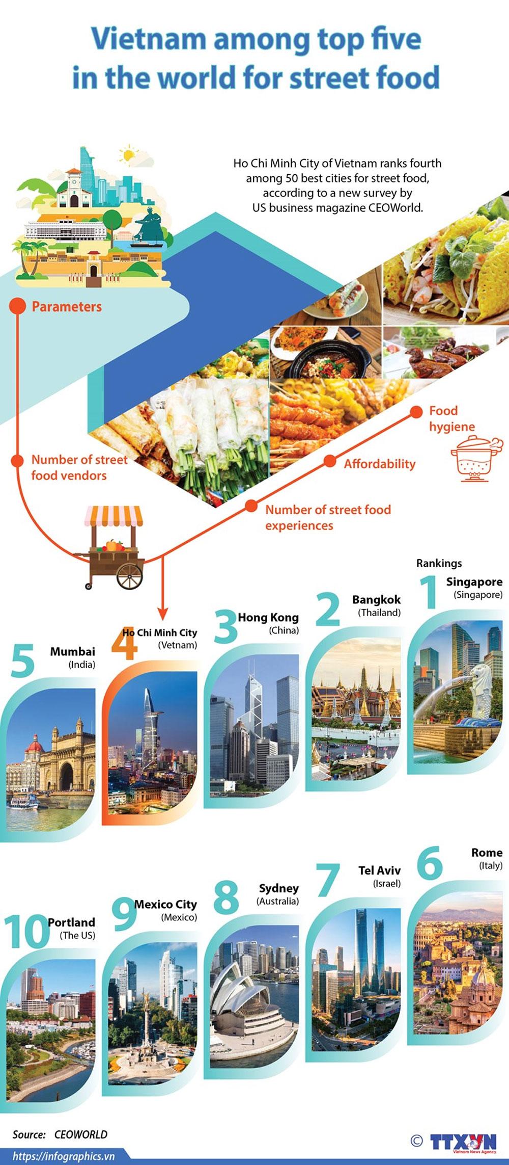 Vietnam, top five destination, street food, popular destination, world attraction