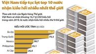 Việt Nam tiếp tục lọt top 10 nước nhận kiều hối nhiều nhất thế giới