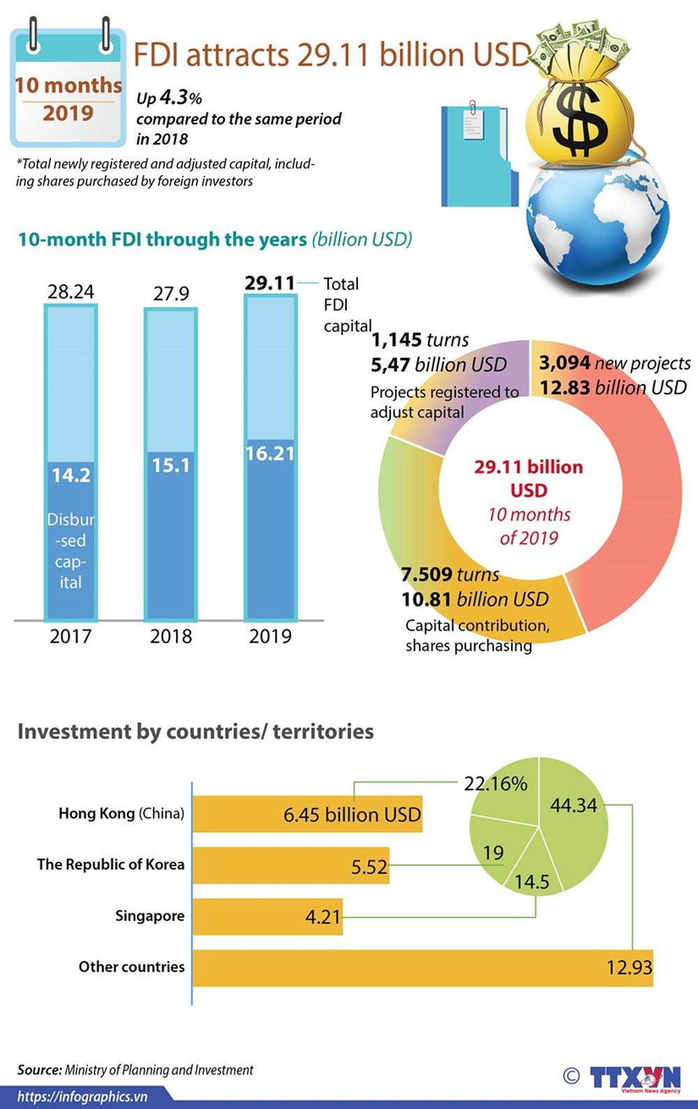 FDI, 10 months, foreign investors, economic development