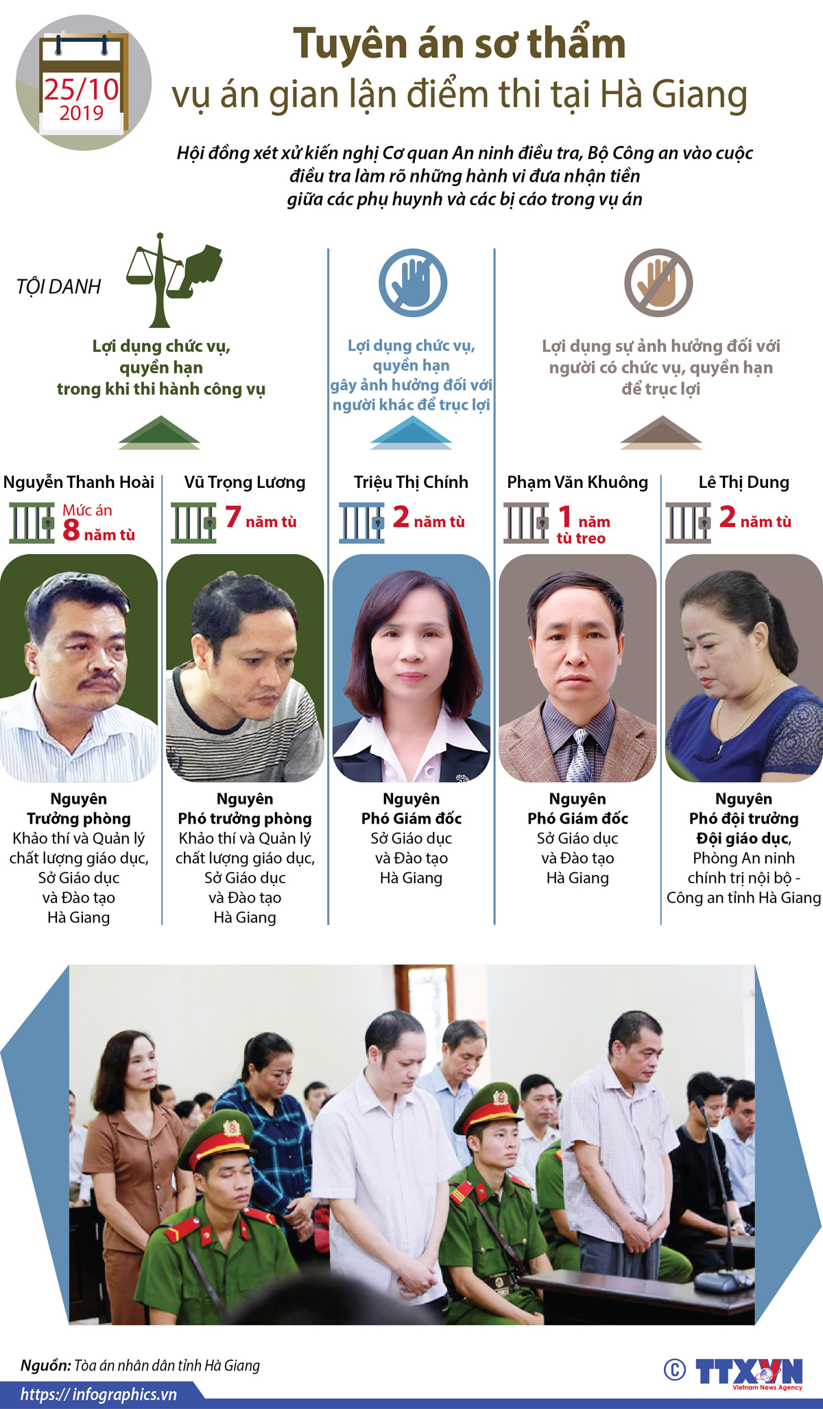 chính trị, ngoại giao, tuyên án sơ thẩm, vụ án gian lận điểm thi tại hà giang, vụ án gian lận điểm thi tại Sơn La, vụ án gian lận điểm thi tại Hòa Bình