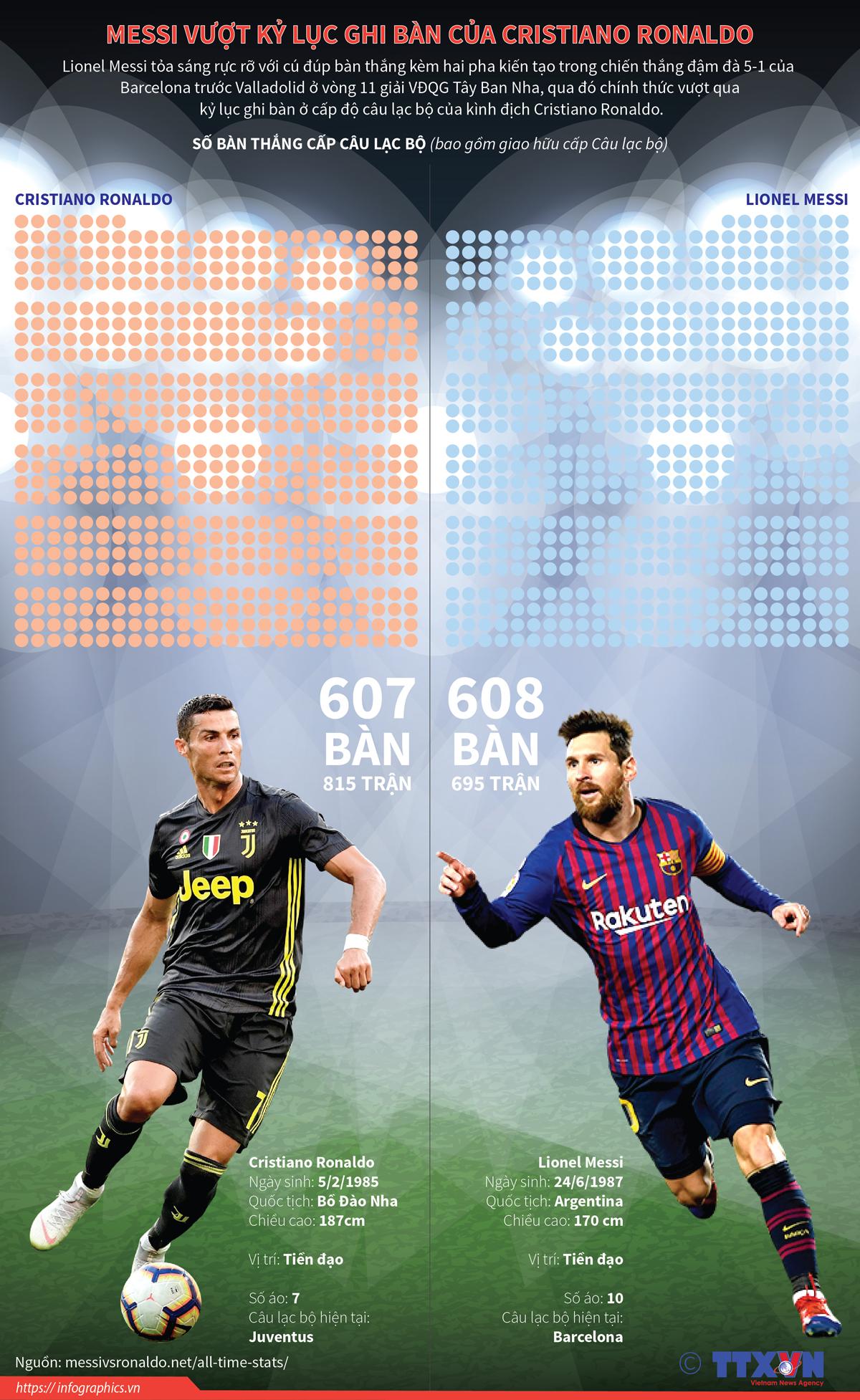 thể thao, nghệ thuật, messi, kỷ lục, ghi bàn, cristiano ronaldo, giải VĐQG Tây Ban Nha