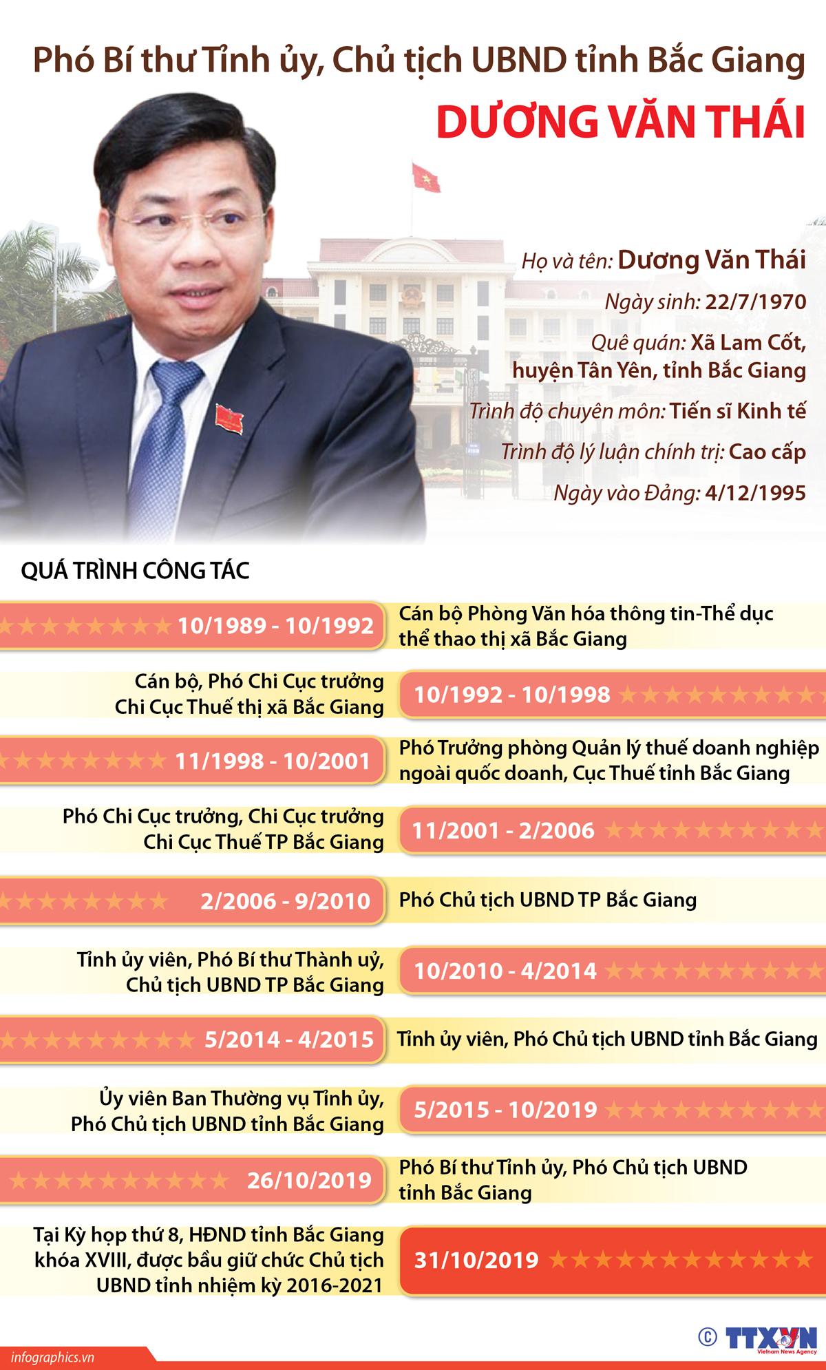 phó bí thư tỉnh ủy, chủ tịch UBND, tỉnh bắc giang, dương văn thái, HĐND tỉnh Bắc Giang khóa XVIII
