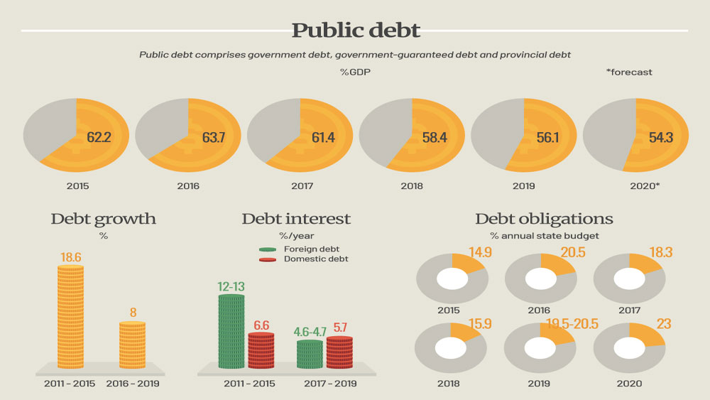 Public debt declines, debt repayment ratio increases