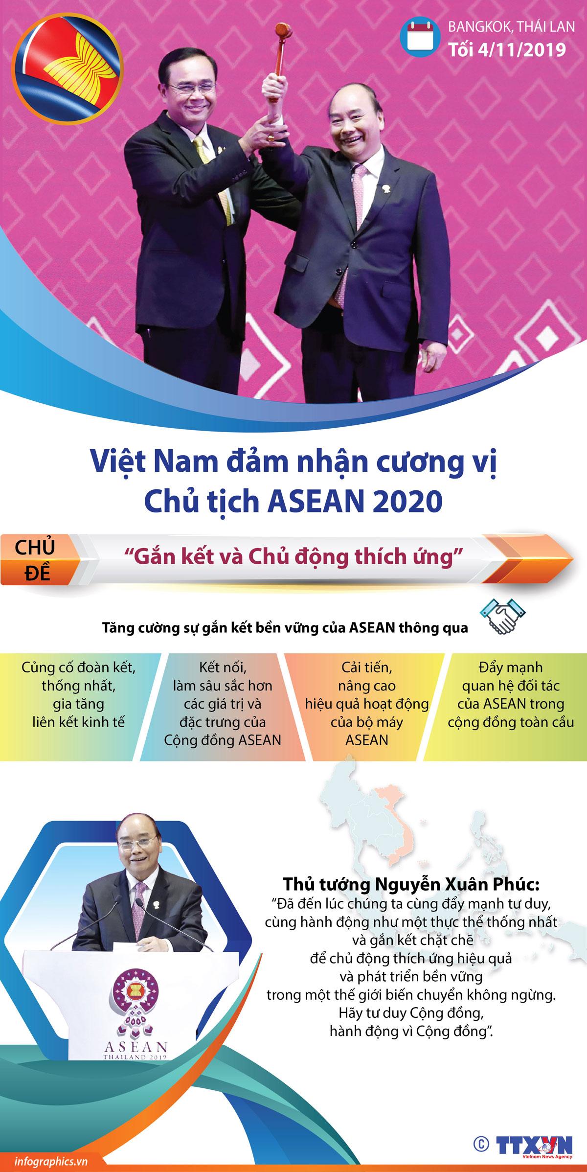 chính trị -ngoại giao, việt nam, cương vị, chủ tịch ASEAN, năm 2020