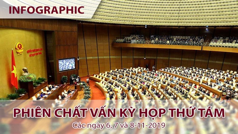 Phiên chất vấn - kỳ họp thứ tám, Quốc hội khóa XIV