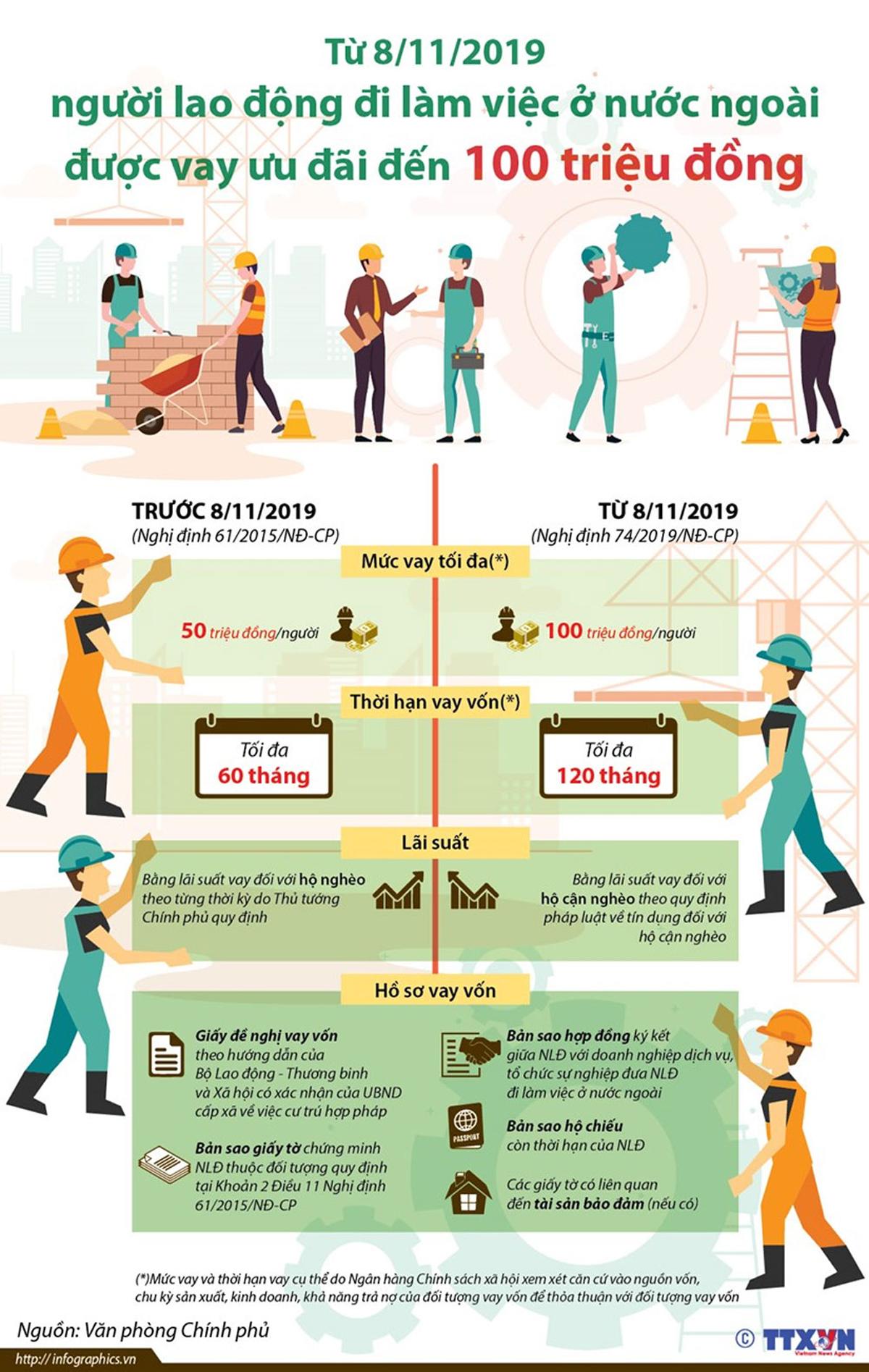 Lao động, đi làm ở nước ngoài, được vay 100 triệu đồng