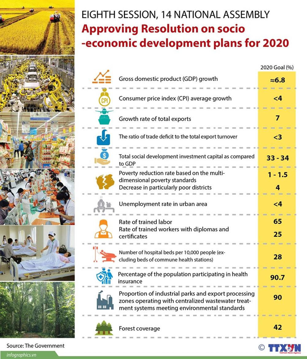 Resolution, socio-economic development plans, National Assembly, GDP