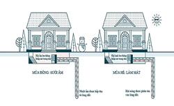 Startup Mỹ dùng địa nhiệt cung cấp năng lượng trong nhà