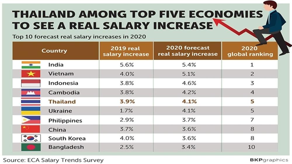 Thái Lan , danh sách, các nước có thu nhập tăng cao