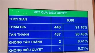 Quốc hội thông qua phân bổ ngân sách Trung ương, duyệt chi hơn 1 triệu tỷ đồng