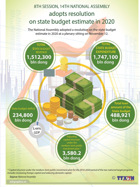 National Assembly, state budge estimate, economic development, GDP