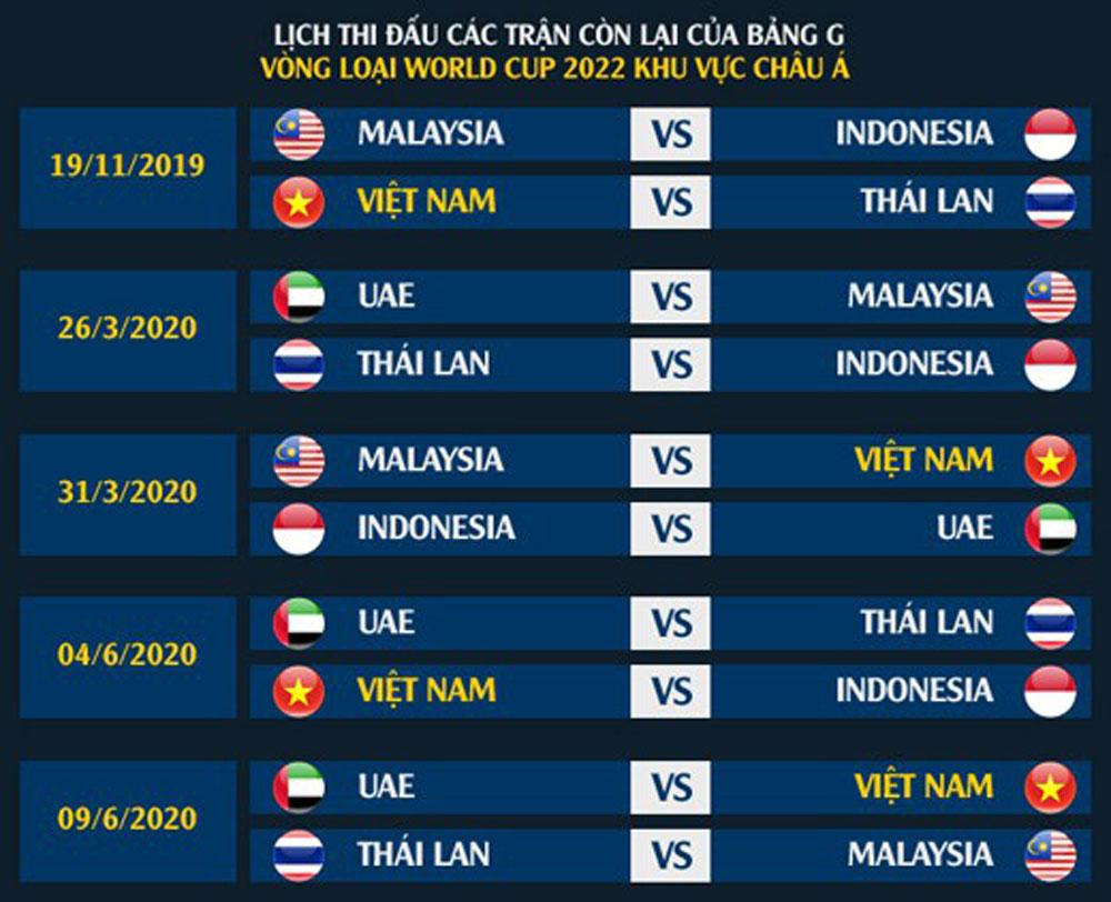 Bảng G, xếp hạng bảng G, cục diện bảng G, ĐT Việt Nam, vòng loại World Cup 2022