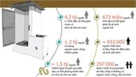 Những vấn đề về vệ sinh mà thế giới đang đối mặt