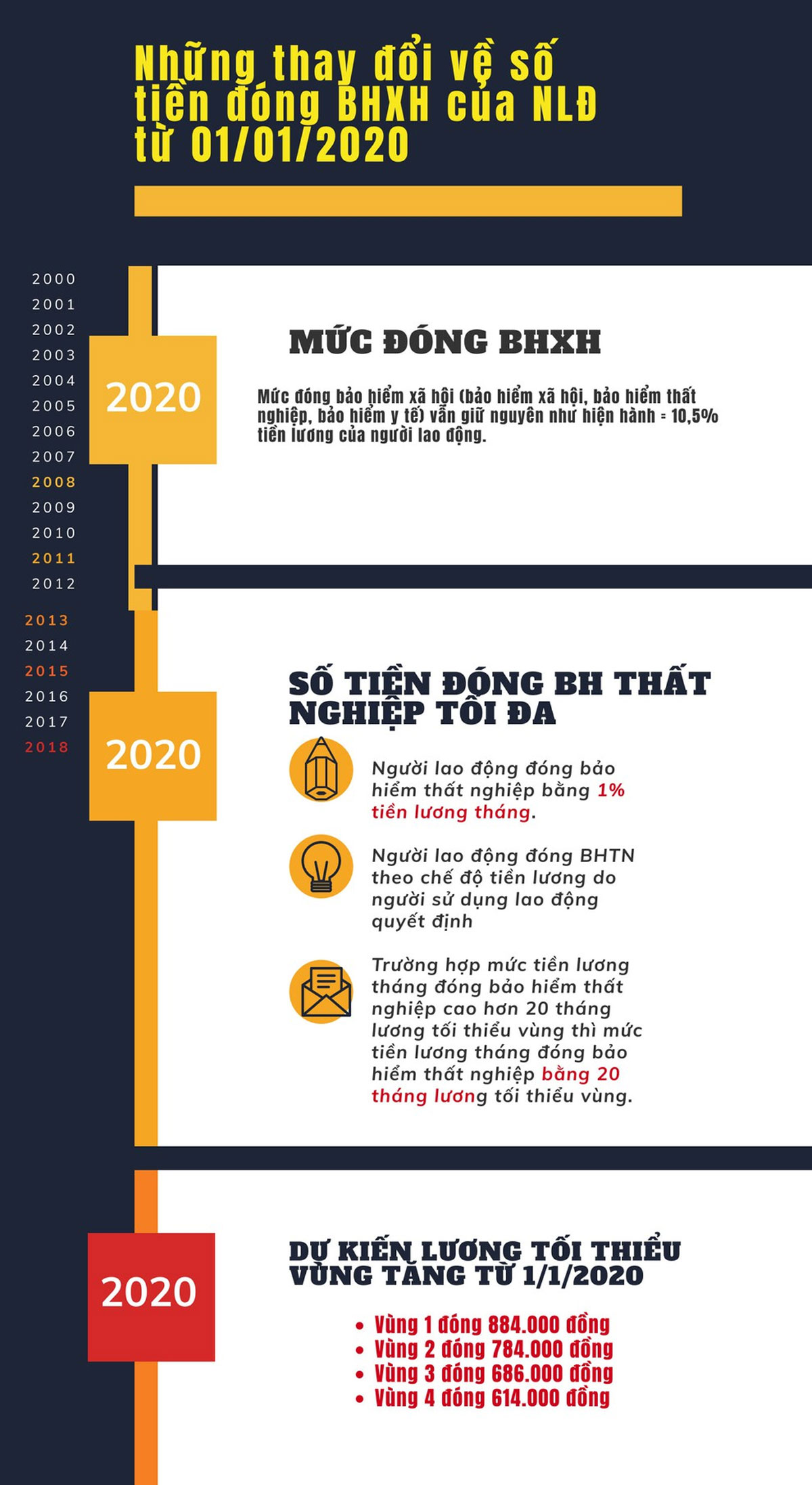 Những thay đổi, số tiền đóng BHXH, từ 1-1-2020